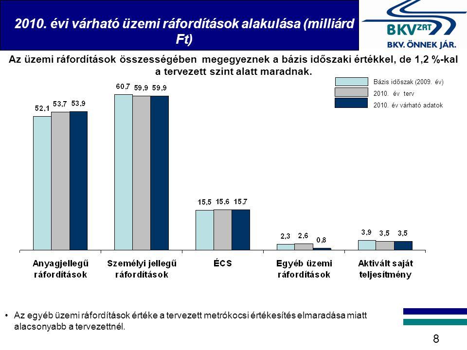 2010. évi várható üzemi ráfordítások alakulása (milliárd Ft) 8 Az üzemi ráfordítások összességében megegyeznek a bázis időszaki értékkel, de 1,2 %-kal