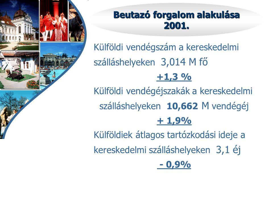 Beutazó forgalom alakulása 2001. Külföldi vendégszám a kereskedelmi szálláshelyeken 3,014 M fő +1,3 % Külföldi vendégéjszakák a kereskedelmi szálláshe