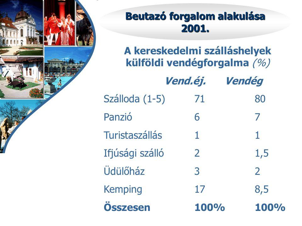 Beutazó forgalom alakulása 2001. A kereskedelmi szálláshelyek külföldi vendégforgalma (%) Vend.éj.Vendég Szálloda (1-5)7180 Panzió67 Turistaszállás11