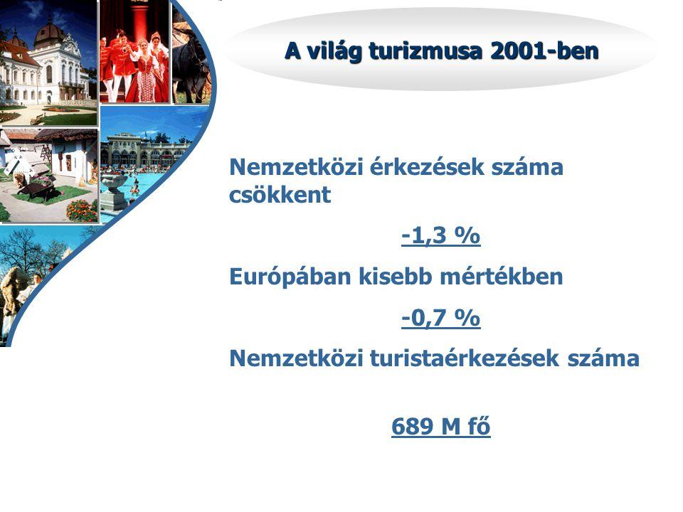IFJÚSÁGI TURIZMUS Eszközeink •ifjúsági szálláskatalógus •fiataloknak szóló ajánlati katalógus (magyar, angol, német, svéd) •megjelenés és aktív részvétel az ifjúsági turizmus vásárain,börzéin •nemzetközi turisztikai vásárok (ITB Nemzetközi Turizmus Kiállítás És Vásár Berlin) idején külön ifjúsági turizmus standdal való megjelenés