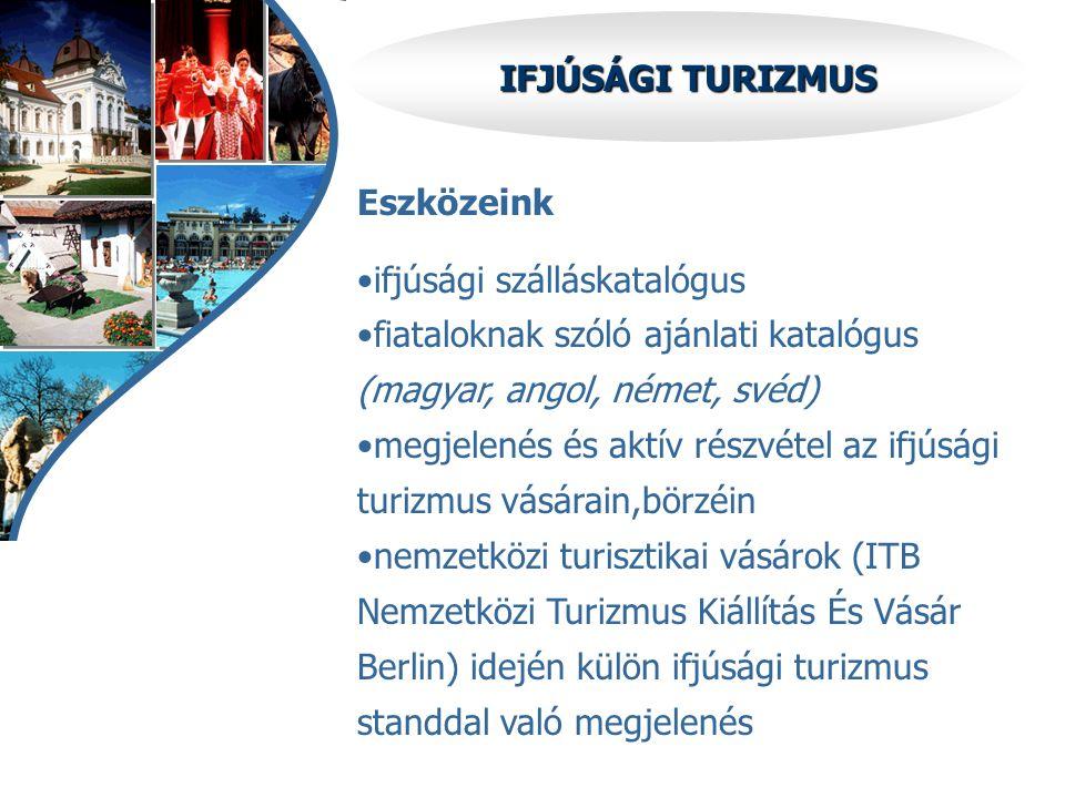 IFJÚSÁGI TURIZMUS Eszközeink •ifjúsági szálláskatalógus •fiataloknak szóló ajánlati katalógus (magyar, angol, német, svéd) •megjelenés és aktív részvé