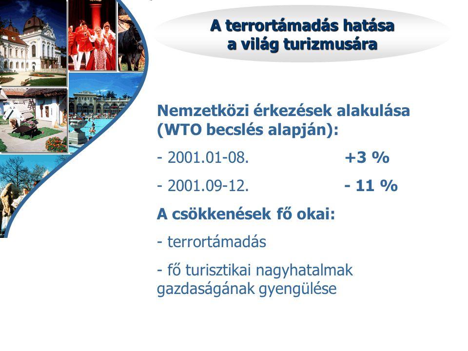 A terrortámadás hatása a világ turizmusára Nemzetközi érkezések alakulása (WTO becslés alapján): - 2001.01-08.+3 % - 2001.09-12.- 11 % A csökkenések fő okai: - terrortámadás - fő turisztikai nagyhatalmak gazdaságának gyengülése