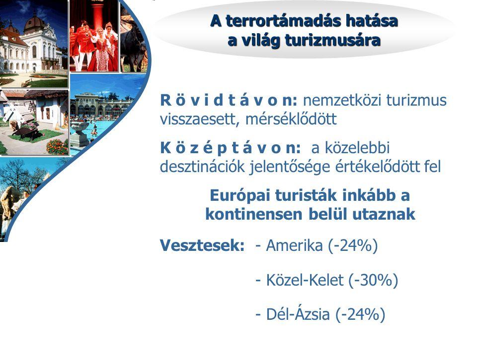 A terrortámadás hatása a világ turizmusára R ö v i d t á v o n: nemzetközi turizmus visszaesett, mérséklődött K ö z é p t á v o n: a közelebbi desztin
