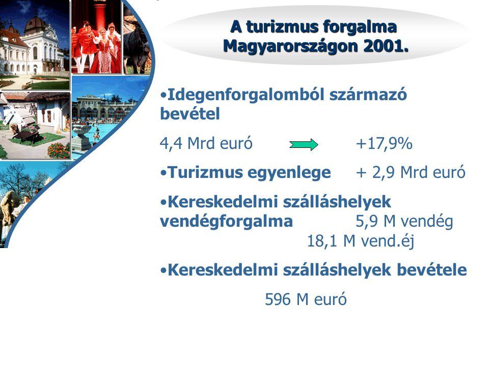 A turizmus forgalma Magyarországon 2001. •Idegenforgalomból származó bevétel 4,4 Mrd euró+17,9% •Turizmus egyenlege+ 2,9 Mrd euró •Kereskedelmi szállá
