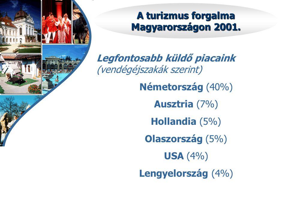 A turizmus forgalma Magyarországon 2001. Legfontosabb küldő piacaink (vendégéjszakák szerint) Németország (40%) Ausztria (7%) Hollandia (5%) Olaszorsz