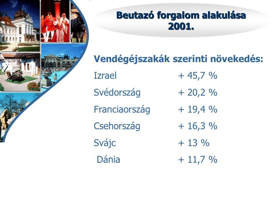 Beutazó forgalom alakulása 2001. Vendégéjszakák szerinti növekedés: Izrael+ 45,7 % Svédország+ 20,2 % Franciaország+ 19,4 % Csehország+ 16,3 % Svájc+