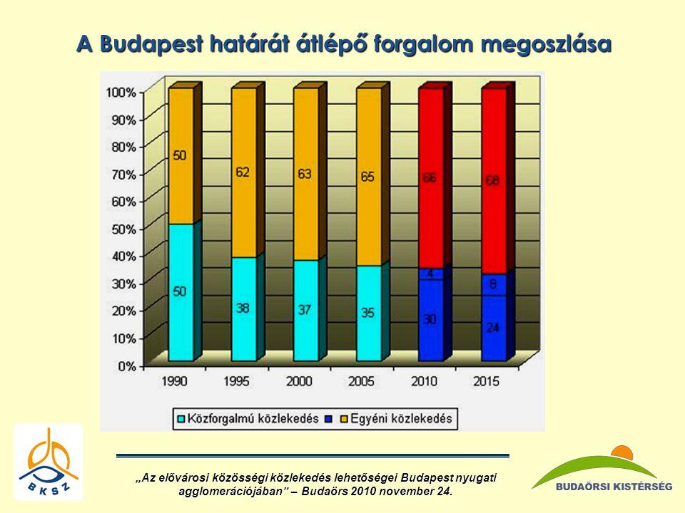 """A Budapest határát átlépő forgalom megoszlása """"Az elővárosi közösségi közlekedés lehetőségei Budapest nyugati agglomerációjában – Budaörs 2010 november 24."""