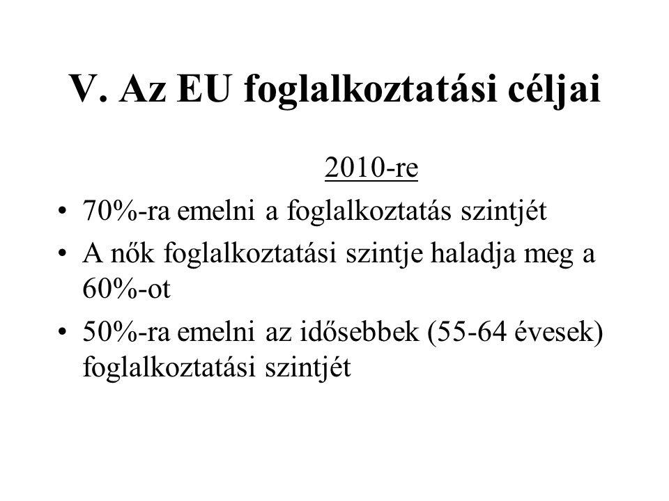 V. Az EU foglalkoztatási céljai 2010-re •70%-ra emelni a foglalkoztatás szintjét •A nők foglalkoztatási szintje haladja meg a 60%-ot •50%-ra emelni az