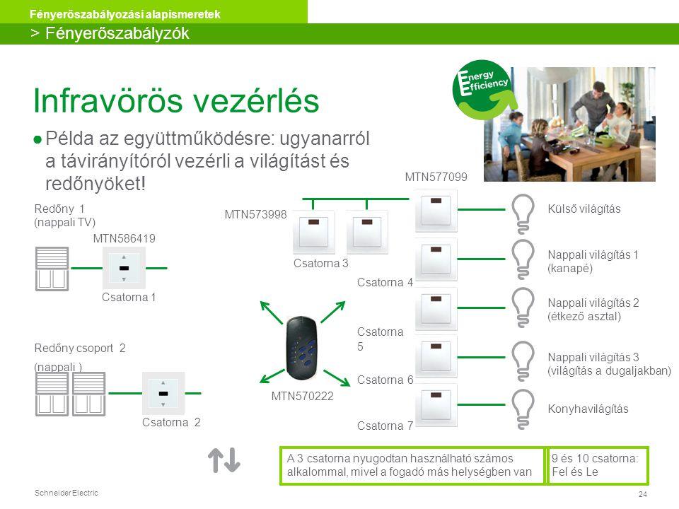 Schneider Electric 24 Fényerőszabályozási alapismeretek Infravörös vezérlés ●Példa az együttműködésre: ugyanarról a távirányítóról vezérli a világítás