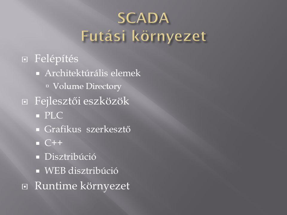  Felépítés  Architektúrális elemek  Volume Directory  Fejlesztői eszközök  PLC  Grafikus szerkesztő  C++  Disztribúció  WEB disztribúció  Ru