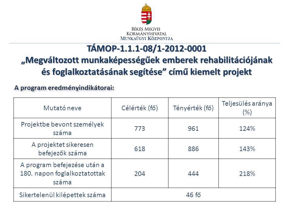 """M UNKAÜGYI K ÖZPONTJA TÁMOP-1.1.1-08/1-2012-0001 """"Megváltozott munkaképességűek emberek rehabilitációjának és foglalkoztatásának segítése című kiemelt projekt A program eredményindikátorai: Mutató neveCélérték (fő)Tényérték (fő) Teljesülés aránya (%) Projektbe bevont személyek száma 773961124% A projektet sikeresen befejezők száma 618886143% A program befejezése után a 180."""