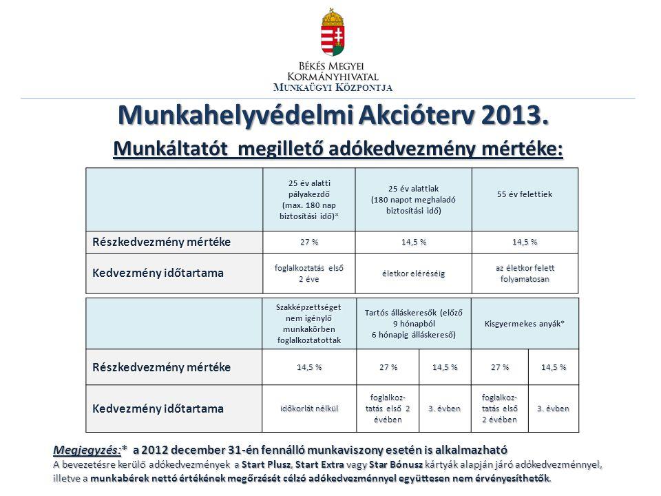 M UNKAÜGYI K ÖZPONTJA Munkahelyvédelmi Akcióterv 2013. Munkáltatót megillető adókedvezmény mértéke: 25 év alatti pályakezdő (max. 180 nap biztosítási