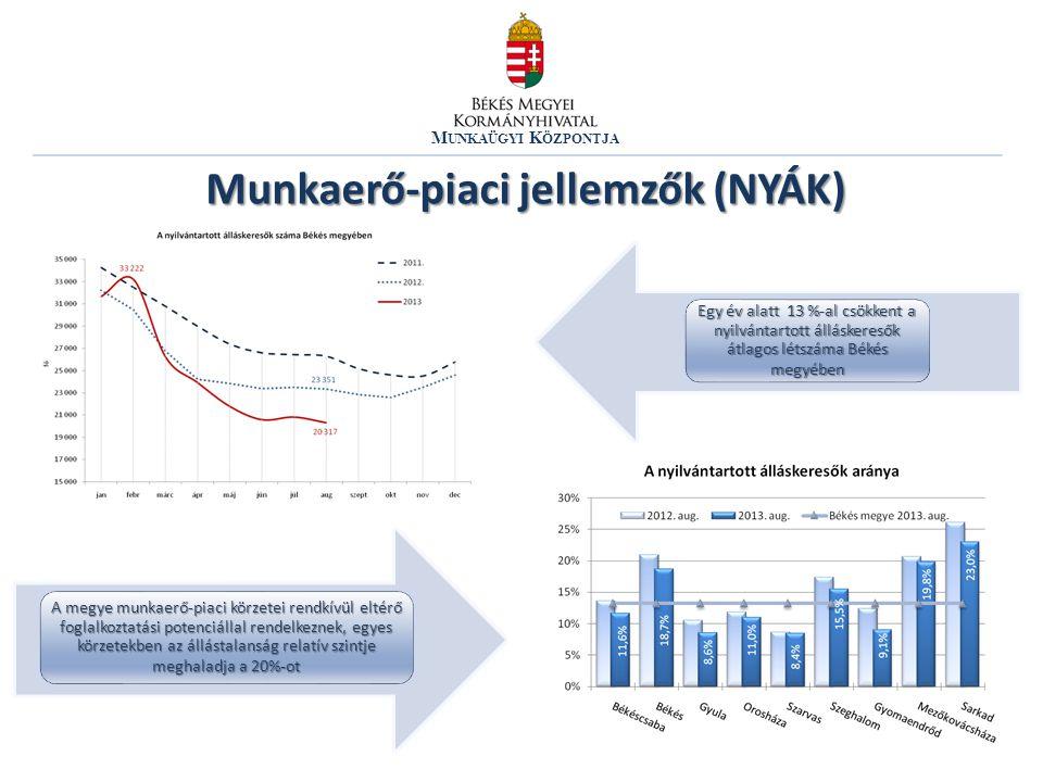 M UNKAÜGYI K ÖZPONTJA Munkaerő-piaci jellemzők (NYÁK) Egy év alatt 13 %-al csökkent a nyilvántartott álláskeresők átlagos létszáma Békés megyében A me