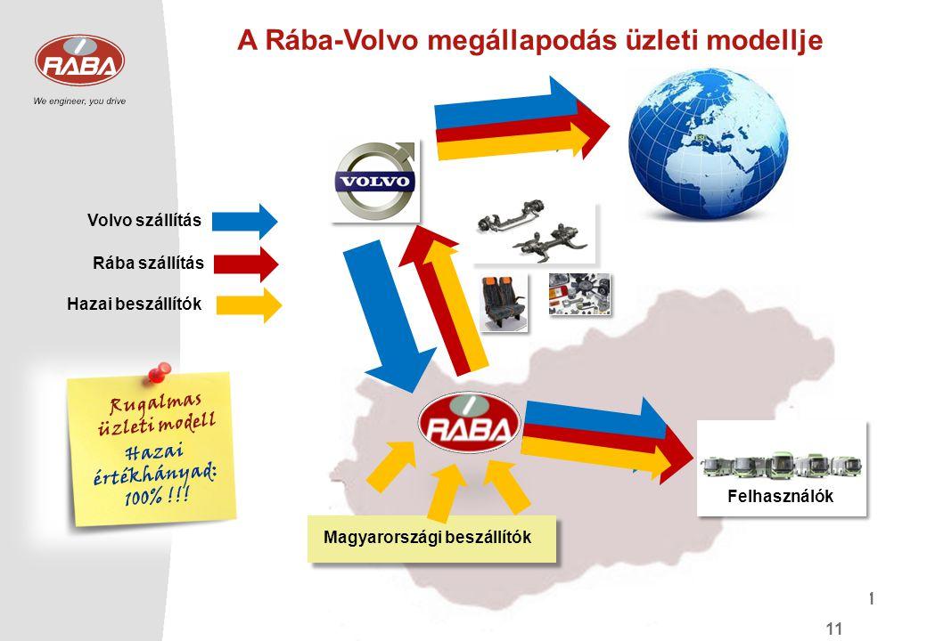11 A Rába-Volvo megállapodás üzleti modellje EXPORTIMPORT Magyarországi beszállítók Felhasználók Rugalmas üzleti modell Hazai értékhányad: 100% !!! Vo