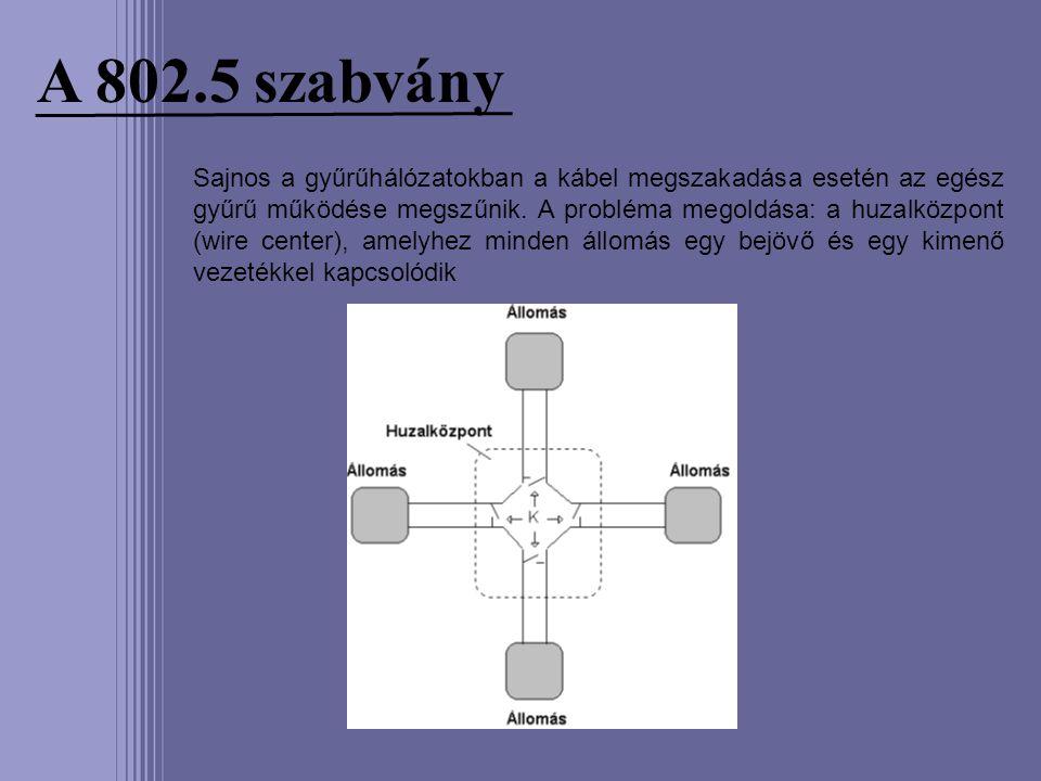 A 802.5 szabvány Sajnos a gyűrűhálózatokban a kábel megszakadása esetén az egész gyűrű működése megszűnik. A probléma megoldása: a huzalközpont (wire