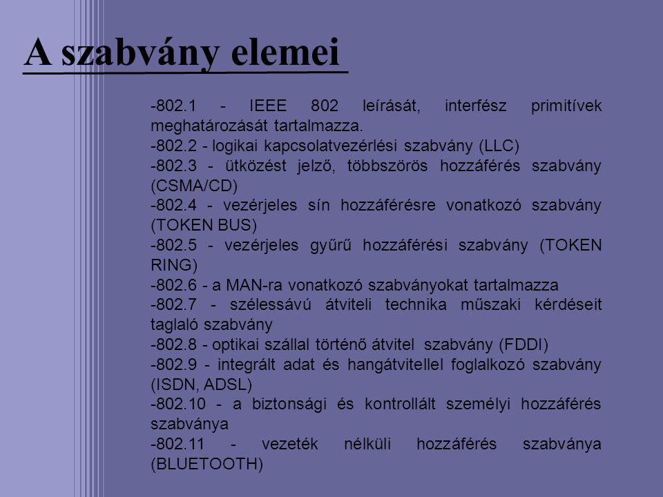 A szabvány elemei -802.1 - IEEE 802 leírását, interfész primitívek meghatározását tartalmazza. -802.2 - logikai kapcsolatvezérlési szabvány (LLC) -802