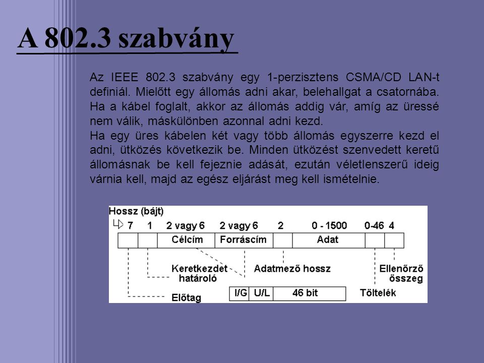 A 802.3 szabvány Az IEEE 802.3 szabvány egy 1-perzisztens CSMA/CD LAN-t definiál. Mielőtt egy állomás adni akar, belehallgat a csatornába. Ha a kábel