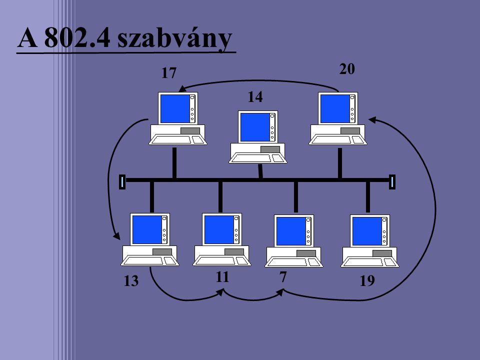 A 802.4 szabvány 14 19 20 17 13 117