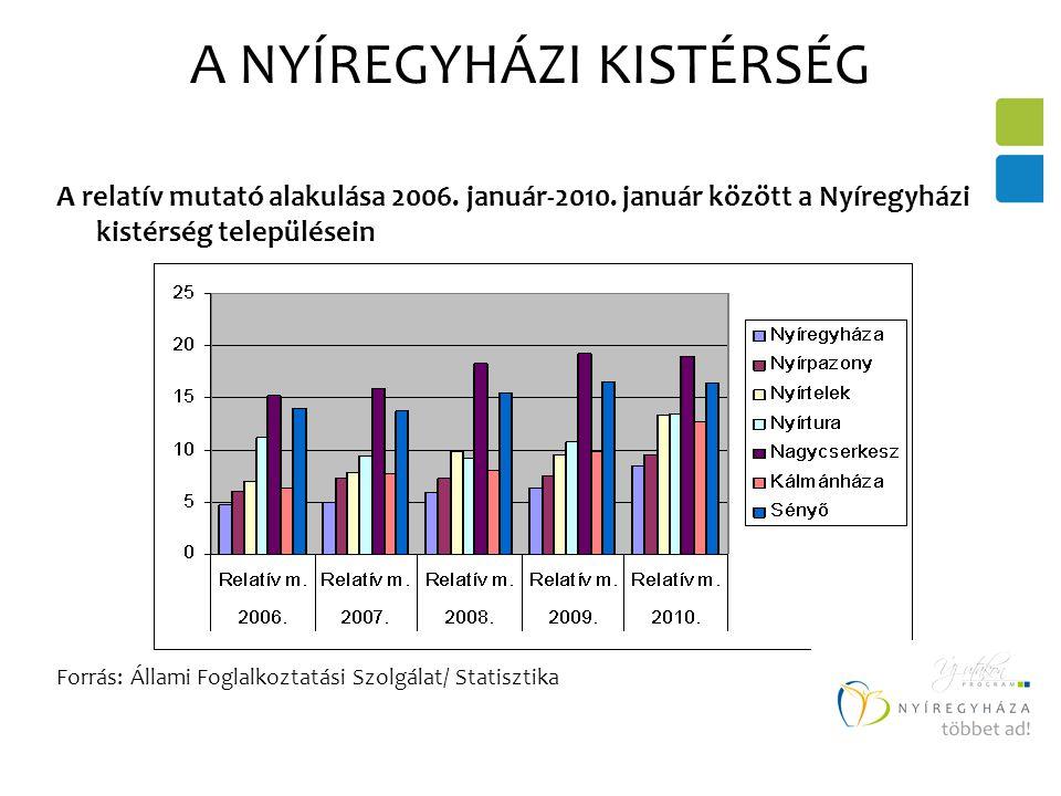 A NYÍREGYHÁZI KISTÉRSÉG A relatív mutató alakulása 2006.