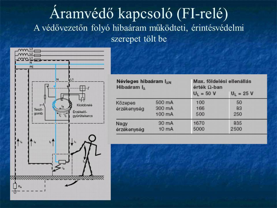 Áramvédő kapcsoló (FI-relé) A védővezetőn folyó hibaáram működteti, érintésvédelmi szerepet tölt be