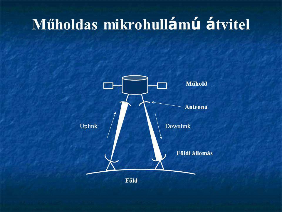 Műholdas mikrohull á m ú á tvitel Műhold Földi állomás Antenna Föld UplinkDownlink