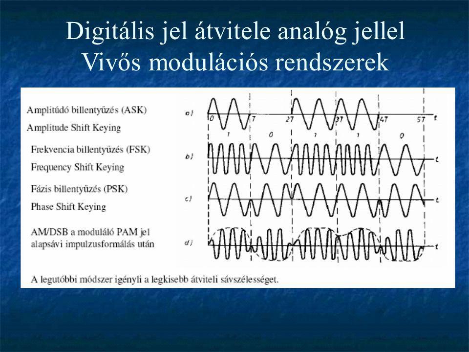 Digitális jel átvitele analóg jellel Vivős modulációs rendszerek