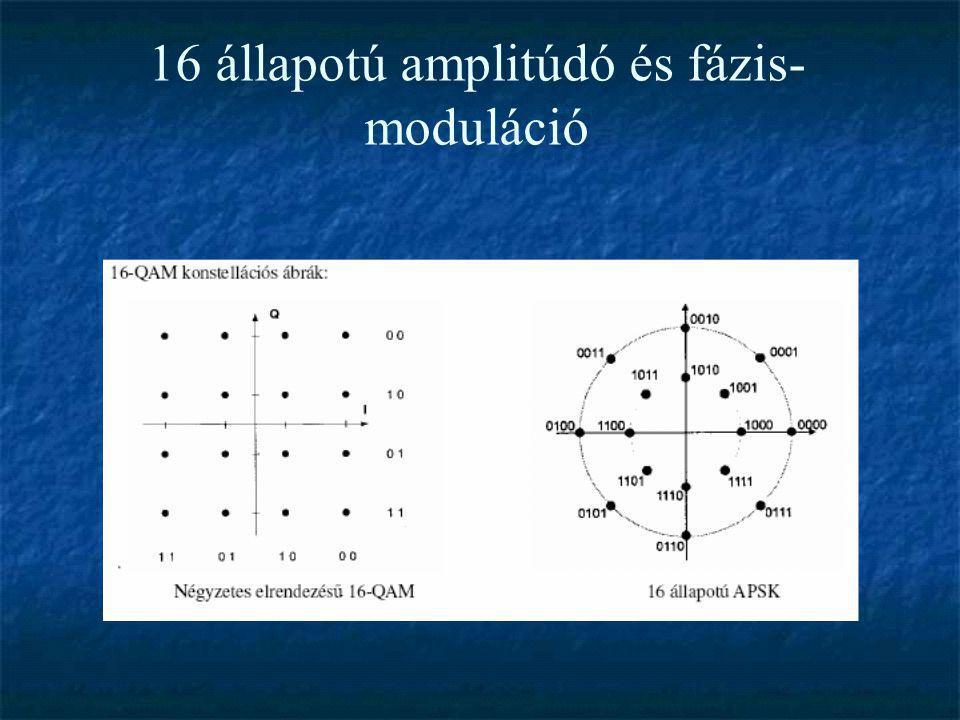 16 állapotú amplitúdó és fázis- moduláció