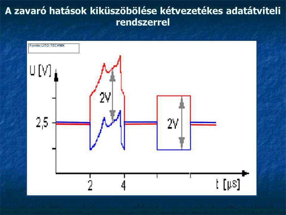 A zavaró hatások kiküszöbölése kétvezetékes adatátviteli rendszerrel Forrás: LITO-TECHNIK