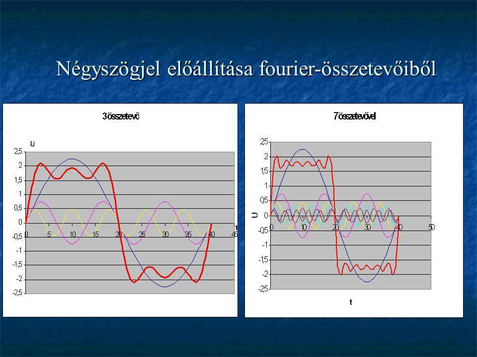 Frekvenciamodul á ci ó  Modulációs index: m=D f /f m (löket/moduláló frekvencia) Löket: maximális amplitúdóhoz tartozó frekvenciaváltozás  A moduláló jel frekvenciája meghatározza, hogy milyen időközönként változik a modulált jel frekvenciája