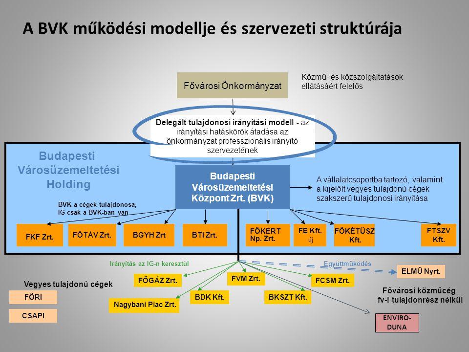 A BVK működési modellje és szervezeti struktúrája Fővárosi Önkormányzat Budapesti Városüzemeltetési Központ Zrt. (BVK) FŐTÁV Zrt.BGYH Zrt FKF Zrt. Köz
