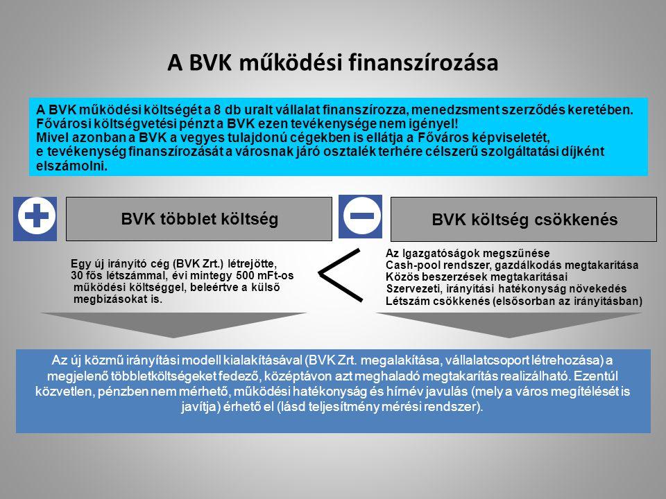 A BVK működési finanszírozása BVK többlet költség BVK költség csökkenés Az új közmű irányítási modell kialakításával (BVK Zrt. megalakítása, vállalatc