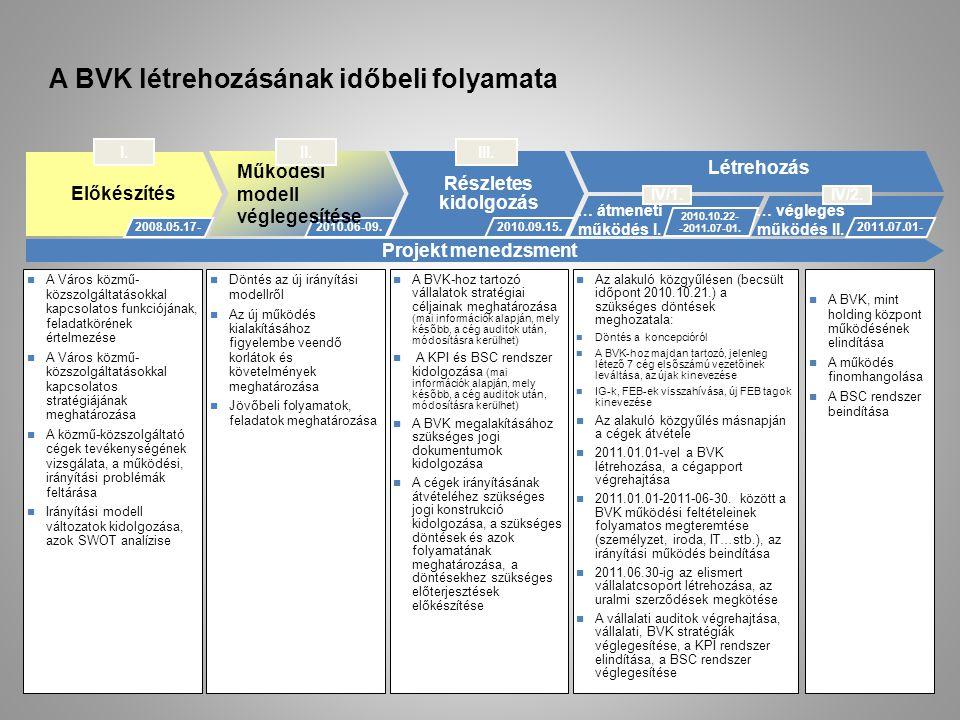 Baselining Részletes kidolgozás … átmeneti működés I. … végleges működés II. Létrehozás Előkészítés 2008.05.17- I. 2010.06-09. III. 2010.09.15. IV/1.I