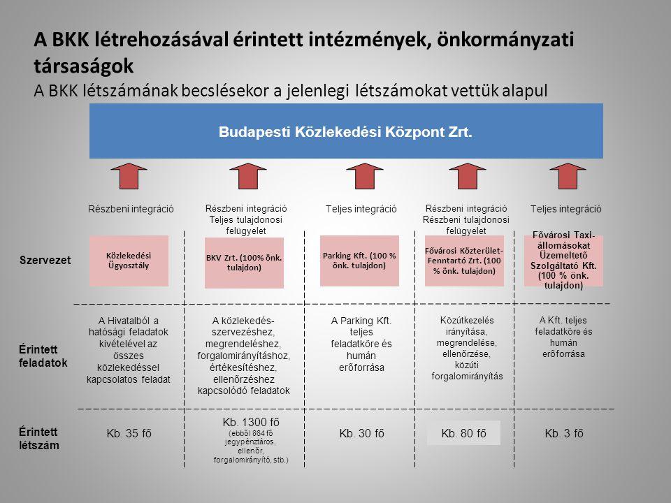 A BKK létrehozásával érintett intézmények, önkormányzati társaságok A BKK létszámának becslésekor a jelenlegi létszámokat vettük alapul Budapesti Közl