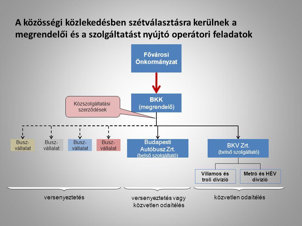 A közösségi közlekedésben szétválasztásra kerülnek a megrendelői és a szolgáltatást nyújtó operátori feladatok Fővárosi Önkormányzat BKK (megrendelő)