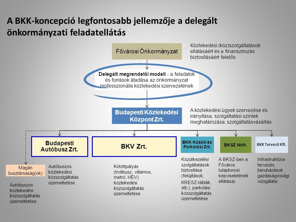 A BKK-koncepció legfontosabb jellemzője a delegált önkormányzati feladatellátás Fővárosi Önkormányzat Budapesti Közlekedési Központ Zrt. Budapesti Aut