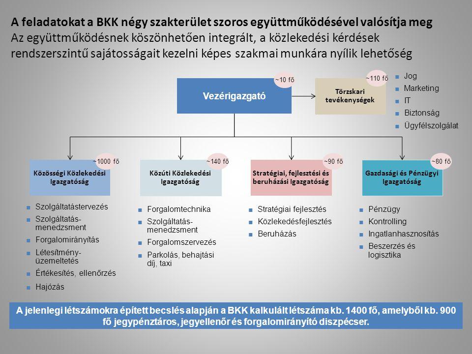 A feladatokat a BKK négy szakterület szoros együttműködésével valósítja meg Az együttműködésnek köszönhetően integrált, a közlekedési kérdések rendsze