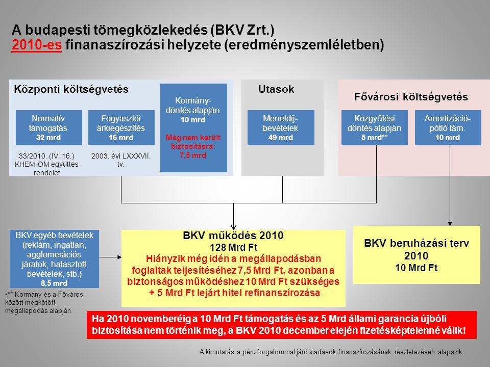 A budapesti tömegközlekedés (BKV Zrt.) 2010-es finanaszírozási helyzete (eredményszemléletben) Központi költségvetés Normatív támogatás 32 mrd Fogyasz