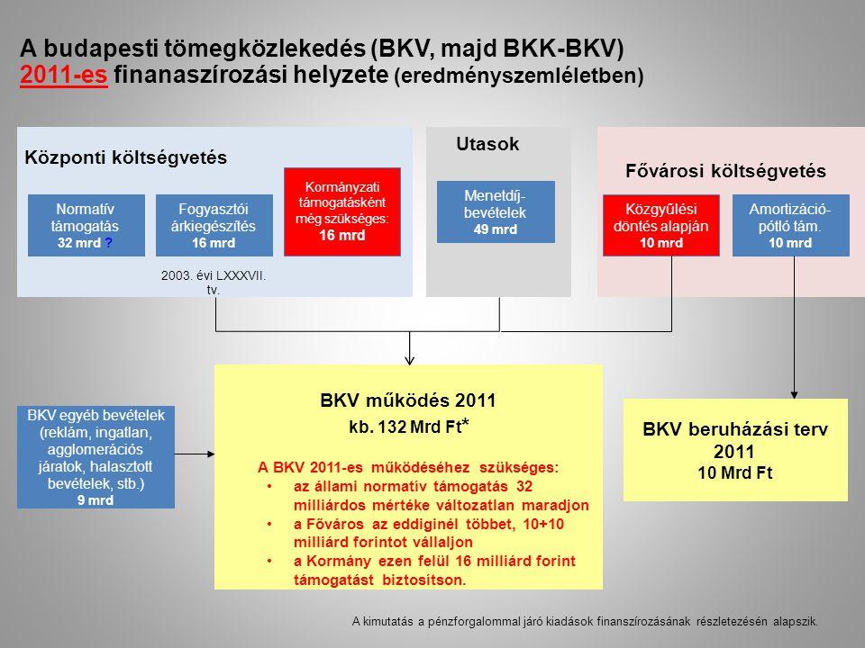 A budapesti tömegközlekedés (BKV, majd BKK-BKV) 2011-es finanaszírozási helyzete (eredményszemléletben) Központi költségvetés Normatív támogatás 32 mr