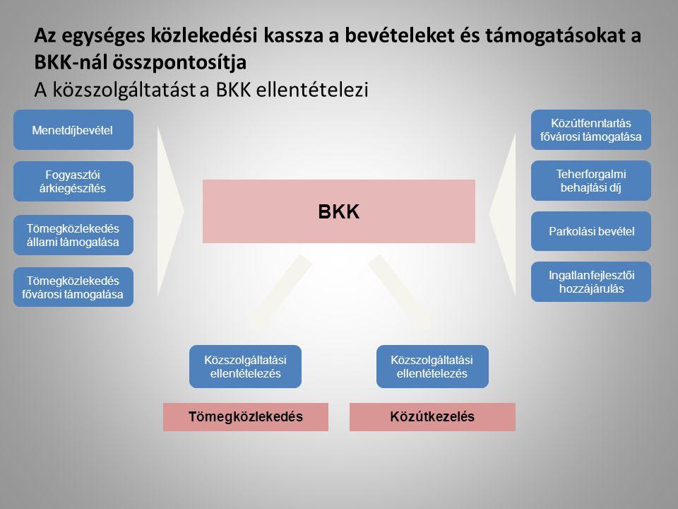 Az egységes közlekedési kassza a bevételeket és támogatásokat a BKK-nál összpontosítja A közszolgáltatást a BKK ellentételezi BKK Tömegközlekedés álla