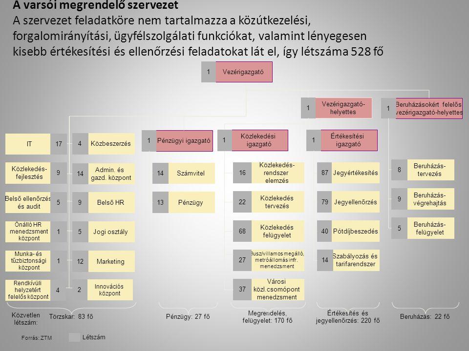 A varsói megrendelő szervezet A szervezet feladatköre nem tartalmazza a közútkezelési, forgalomirányítási, ügyfélszolgálati funkciókat, valamint lénye