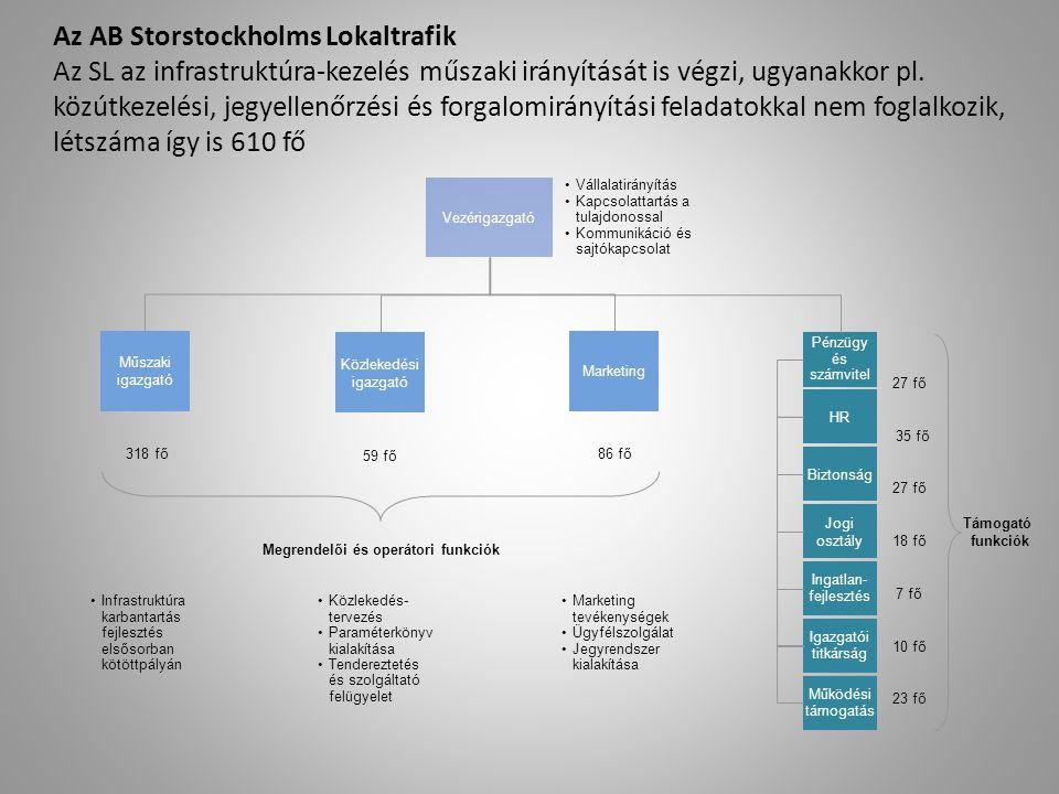 Az AB Storstockholms Lokaltrafik Az SL az infrastruktúra-kezelés műszaki irányítását is végzi, ugyanakkor pl. közútkezelési, jegyellenőrzési és forgal