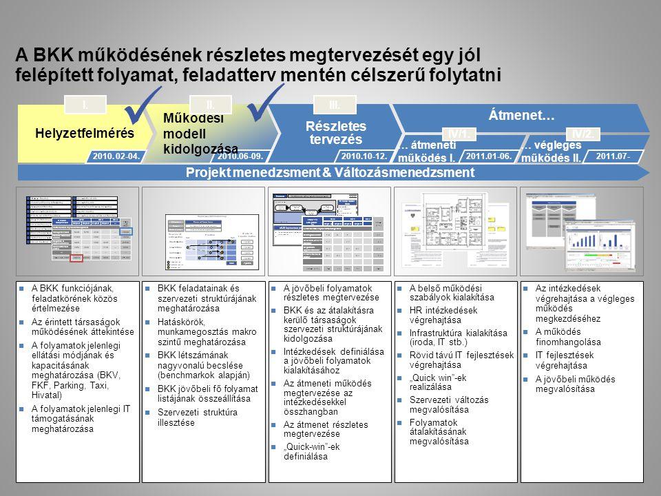 Baselining Részletes tervezés … átmeneti működés I. … végleges működés II. Átmenet… Helyzetfelmérés 2010. 02-04. I. 2010.06-09. III. 2010.10-12. IV/1.