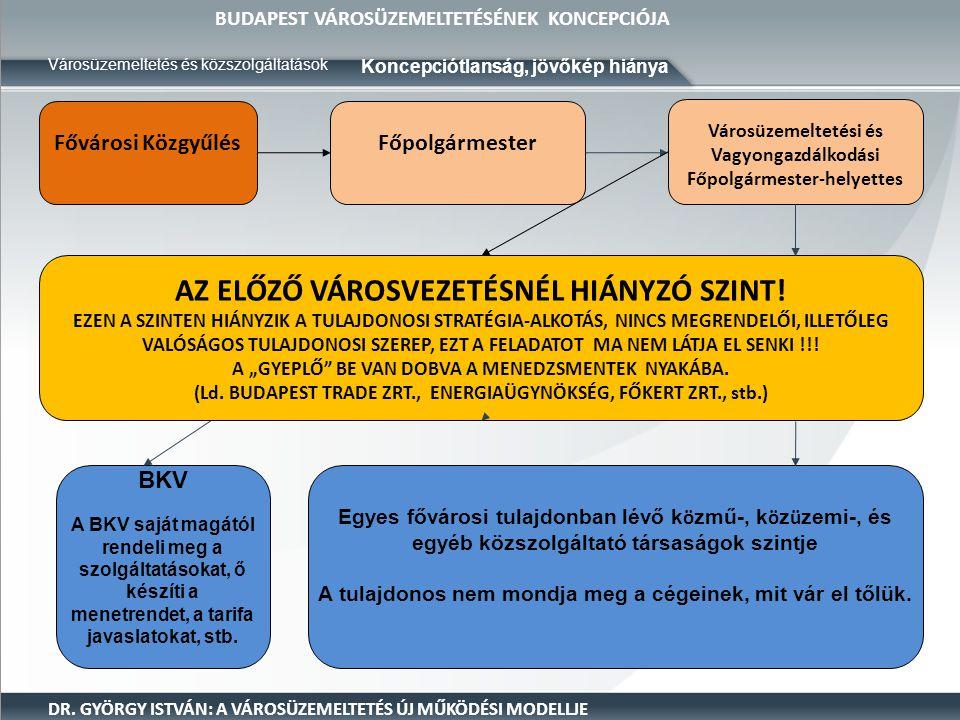 BUDAPEST VÁROSÜZEMELTETÉSÉNEK KONCEPCIÓJA Városüzemeltetés és közszolgáltatások DR. GYÖRGY ISTVÁN: A VÁROSÜZEMELTETÉS ÚJ MŰKÖDÉSI MODELLJE Fővárosi Kö