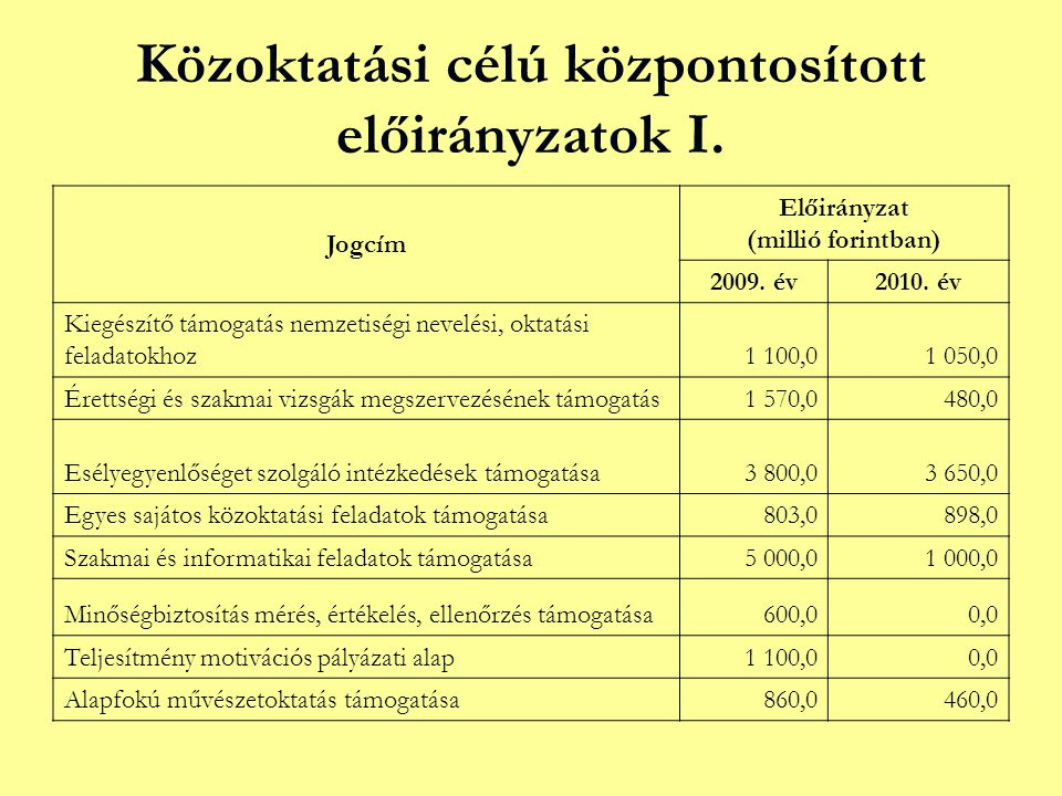 Közoktatási célú központosított előirányzatok I. Jogcím Előirányzat (millió forintban) 2009. év2010. év Kiegészítő támogatás nemzetiségi nevelési, okt