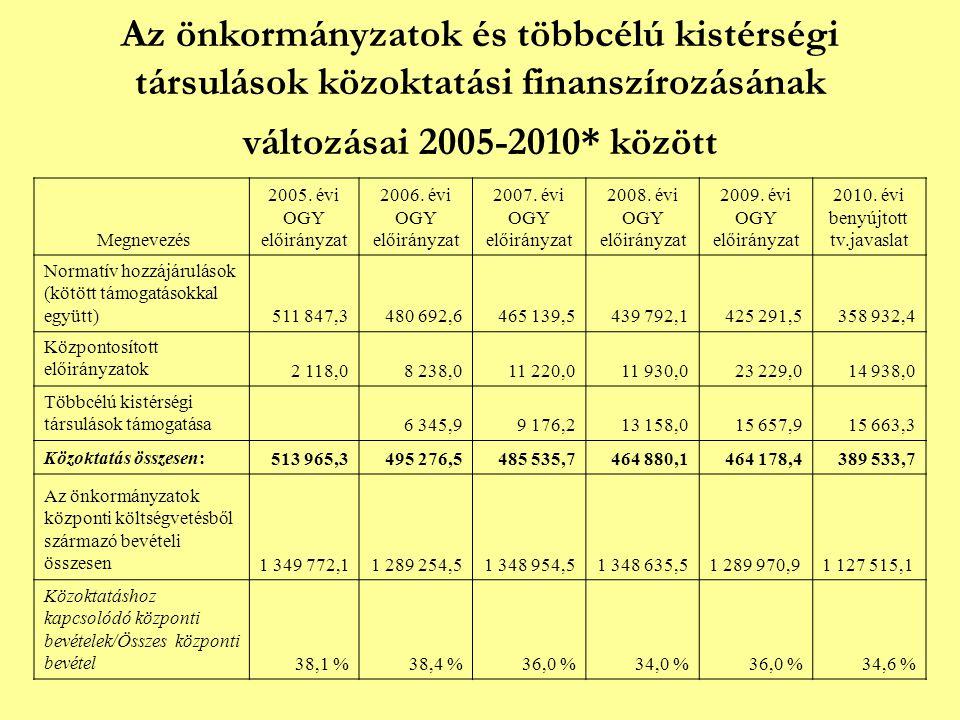 Az önkormányzatok és többcélú kistérségi társulások közoktatási finanszírozásának változásai 2005-2010* között Megnevezés 2005. évi OGY előirányzat 20