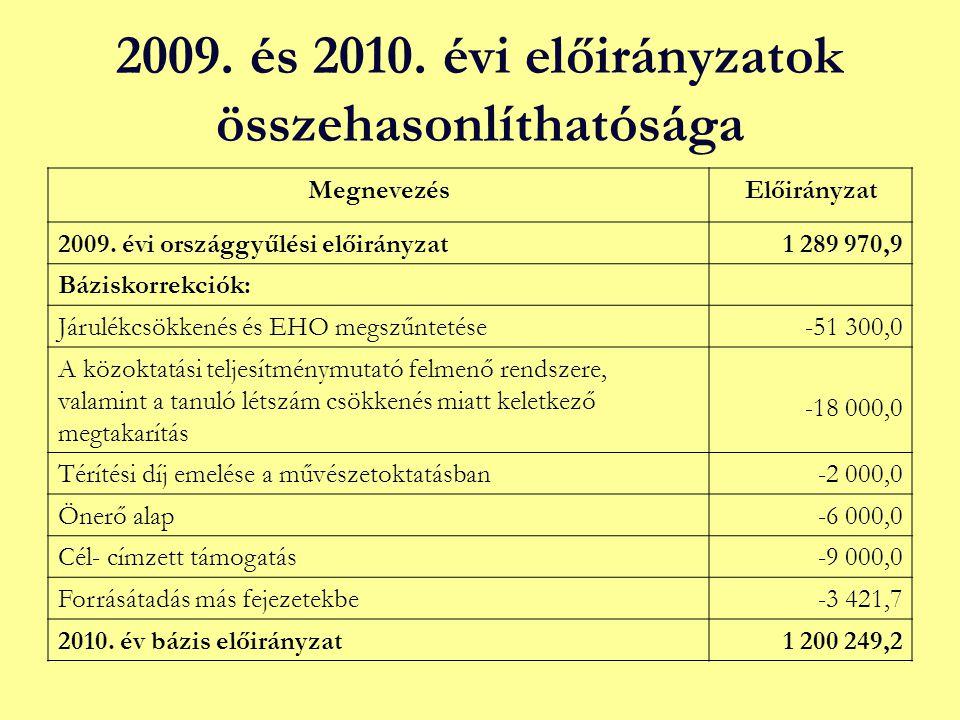 2009. és 2010. évi előirányzatok összehasonlíthatósága MegnevezésElőirányzat 2009. évi országgyűlési előirányzat1 289 970,9 Báziskorrekciók: Járulékcs