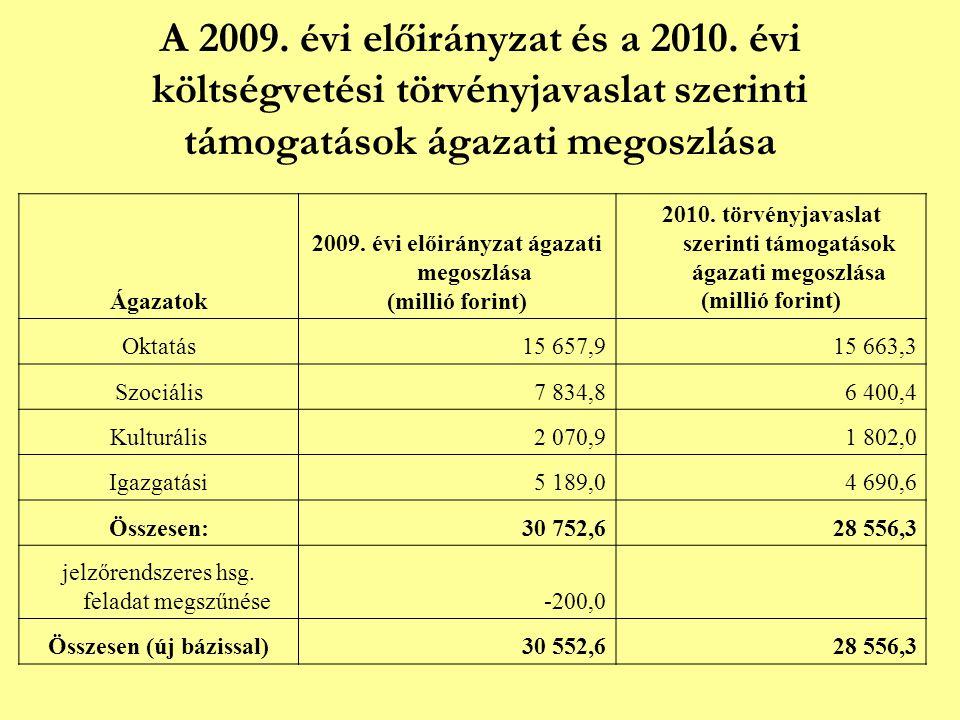 A 2009. évi előirányzat és a 2010. évi költségvetési törvényjavaslat szerinti támogatások ágazati megoszlása Ágazatok 2009. évi előirányzat ágazati me
