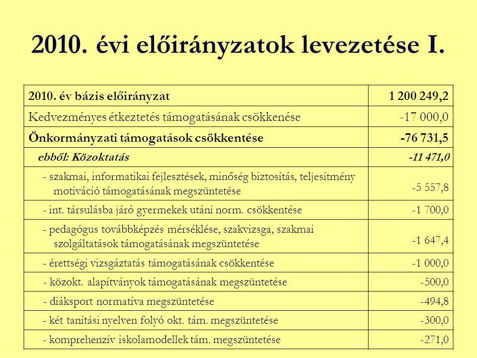 2010. évi előirányzatok levezetése I. 2010. év bázis előirányzat1 200 249,2 Kedvezményes étkeztetés támogatásának csökkenése-17 000,0 Önkormányzati tá