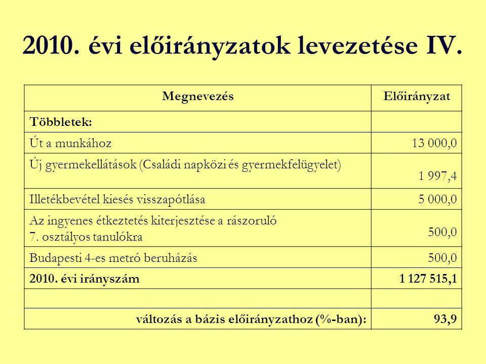 2010. évi előirányzatok levezetése IV. MegnevezésElőirányzat Többletek: Út a munkához13 000,0 Új gyermekellátások (Családi napközi és gyermekfelügyele