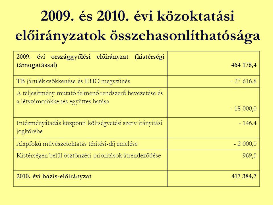 2009. és 2010. évi közoktatási előirányzatok összehasonlíthatósága 2009. évi országgyűlési előirányzat (kistérségi támogatással)464 178,4 TB járulék c